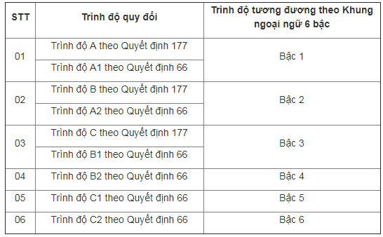 Bảng quy đổi điểm chứng chỉ tiếng Anh A B C với chứng chỉ tiếng Anh 6 Bậc