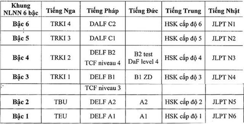 Luyện Thi Chứng Chỉ HSK Cấp Độ 2 Tiếng Trung Đảm Bảo Đậu Uy Tín ...